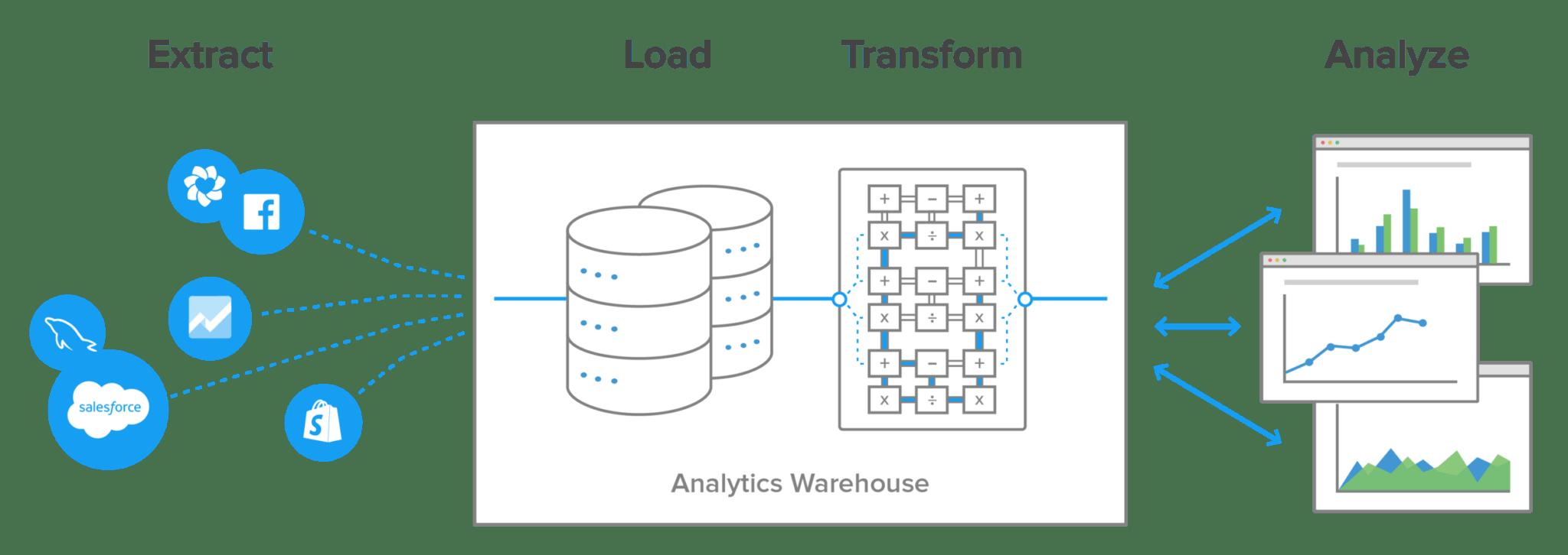 Database & ETL - Relliks Systems